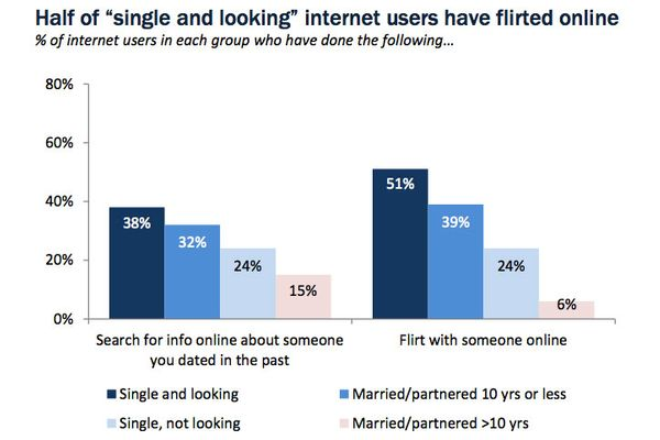 How is online dating different from regular dating