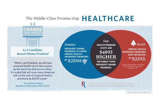 Romney campaign tries to make venn diagram fails ccuart Image collections