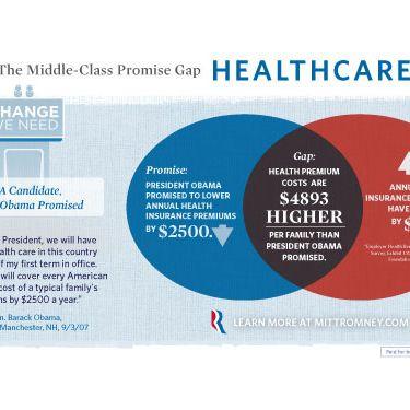 Romney Campaign Tries To Make Venn Diagram Fails