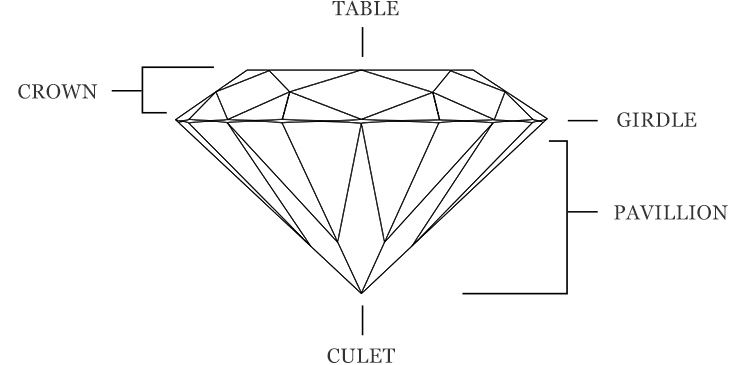 Tiffany's diamond cut