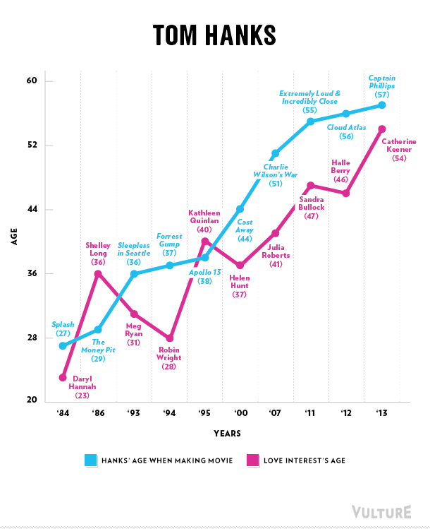 Tom Hanks love graph