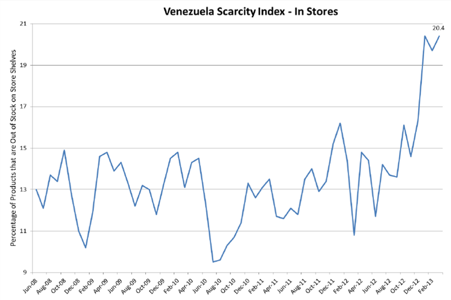 price controls in venezuela The futility of price controls bruce bartlett, 011510, 12:01 am et one of the key reasons why it is important to keep inflation in check is that it inevitably leads to price controls--a cure that is often worse than the disease.