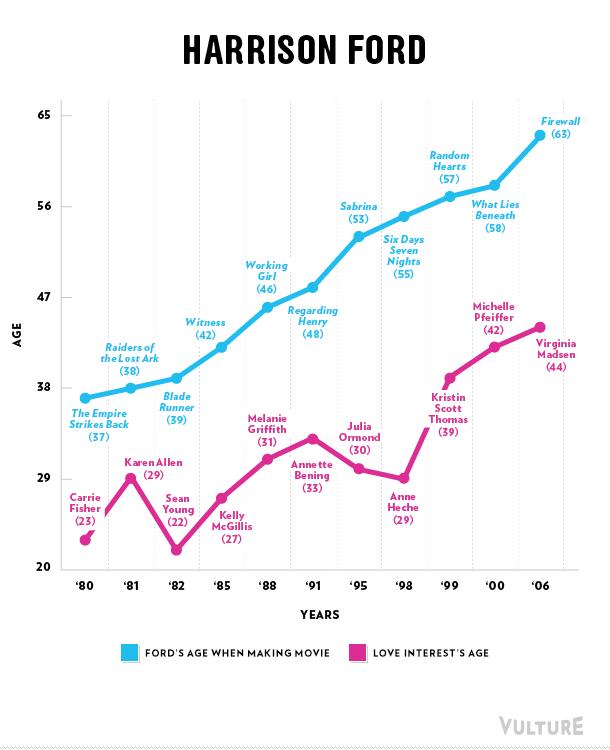 Harrison Ford love graph