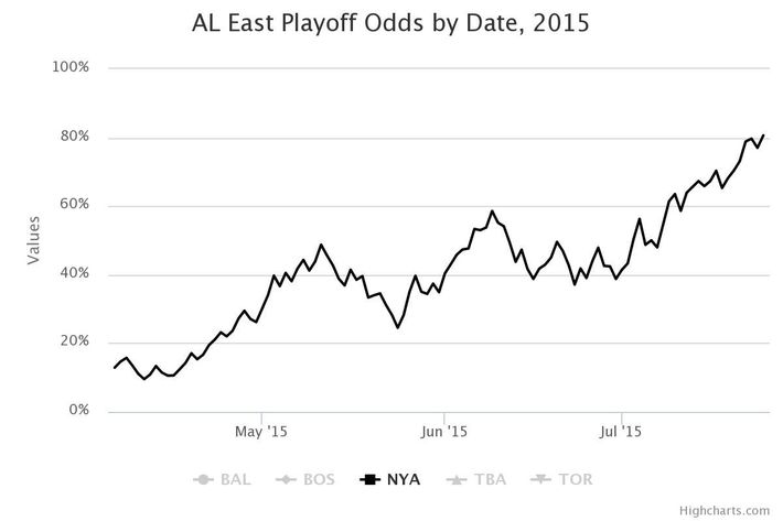 Against All Predictions, the Yankees Are Now 92 Percent Likely to