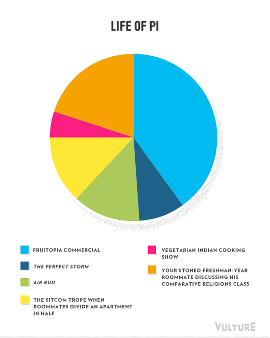 389139224022908757 furthermore Picture15762 as well Oscar Best Picture Nominees As Pie Charts in addition The Oscar Best Picture Nominees As Pie Charts Vulture besides Oscar Best Picture Nominees As Pie Charts. on oscar best picture nominees as pie charts