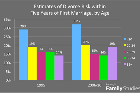 dating length vs divorce rates 54 interesting facts about divorce by karin the divorce rate for a first marriage is the average length of divorce proceedings in the united states is.