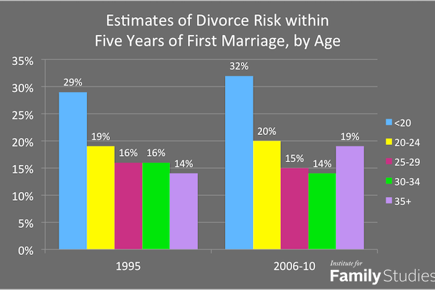 what age is a good age to get married