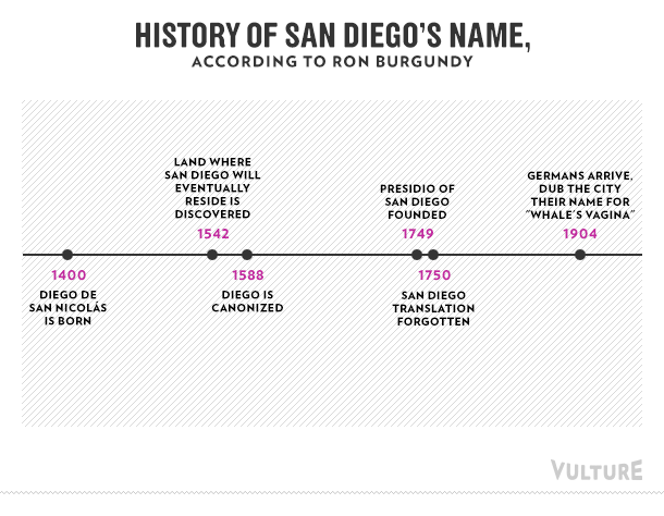 History of San Diego's name, according to Ron Burgundy