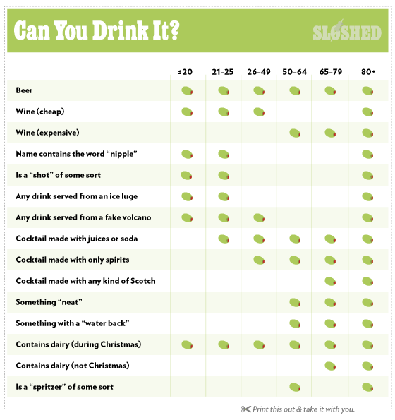 Drinking Guide Appropriate The Real Sloshed Ages To