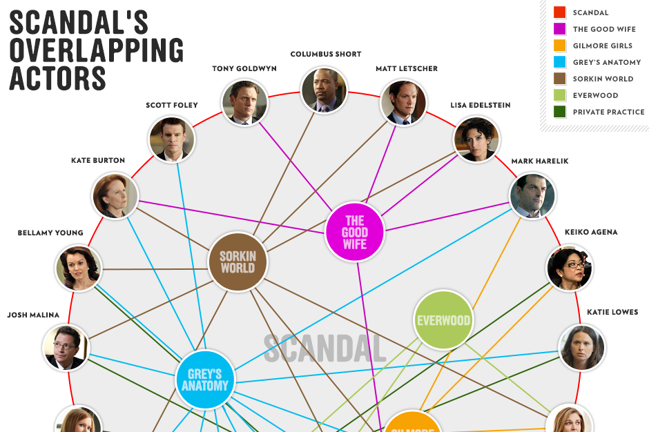 diagram of grey\'s anatomy everyone on scandal comes from six other places  everyone on scandal comes from six
