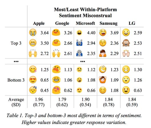 People often disagree about what emoji mean following how we live