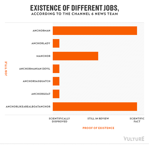 Existence of different jobs, according to the Channel 6 News team
