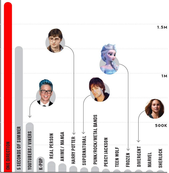 Most Popular Fandoms