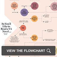 YA Flowchart: Click to see which novel you should be reading