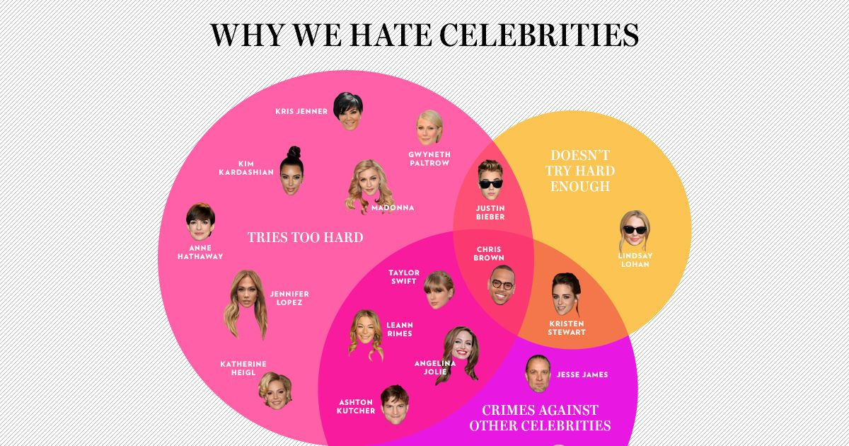 who is the most hated celebrity ? | Yahoo Answers