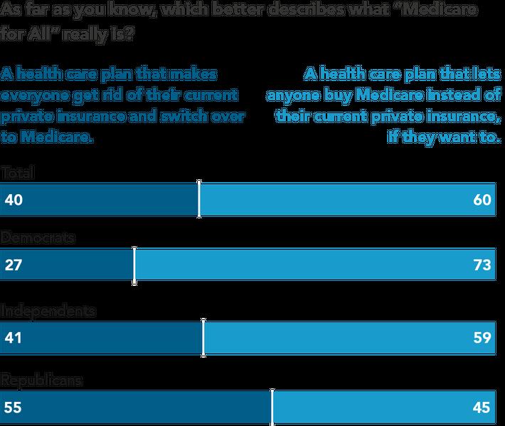 Polls: Medicare For All Is Popular – But Misunderstood