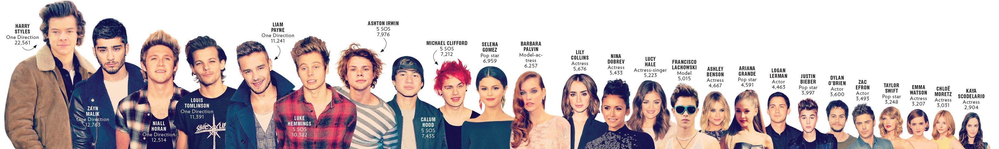 """Top 25 Celebrity Fanfiction """"Castings"""""""