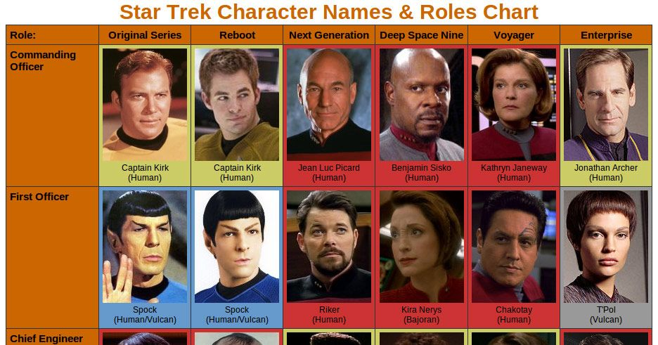 See a Chart of Star Trek Characters -- Vulture