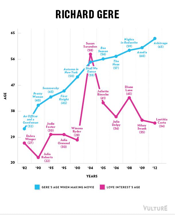 Richard Gere love graph