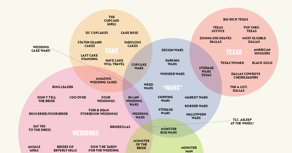 See A Venn Diagram Connecting Reality-tv Shows