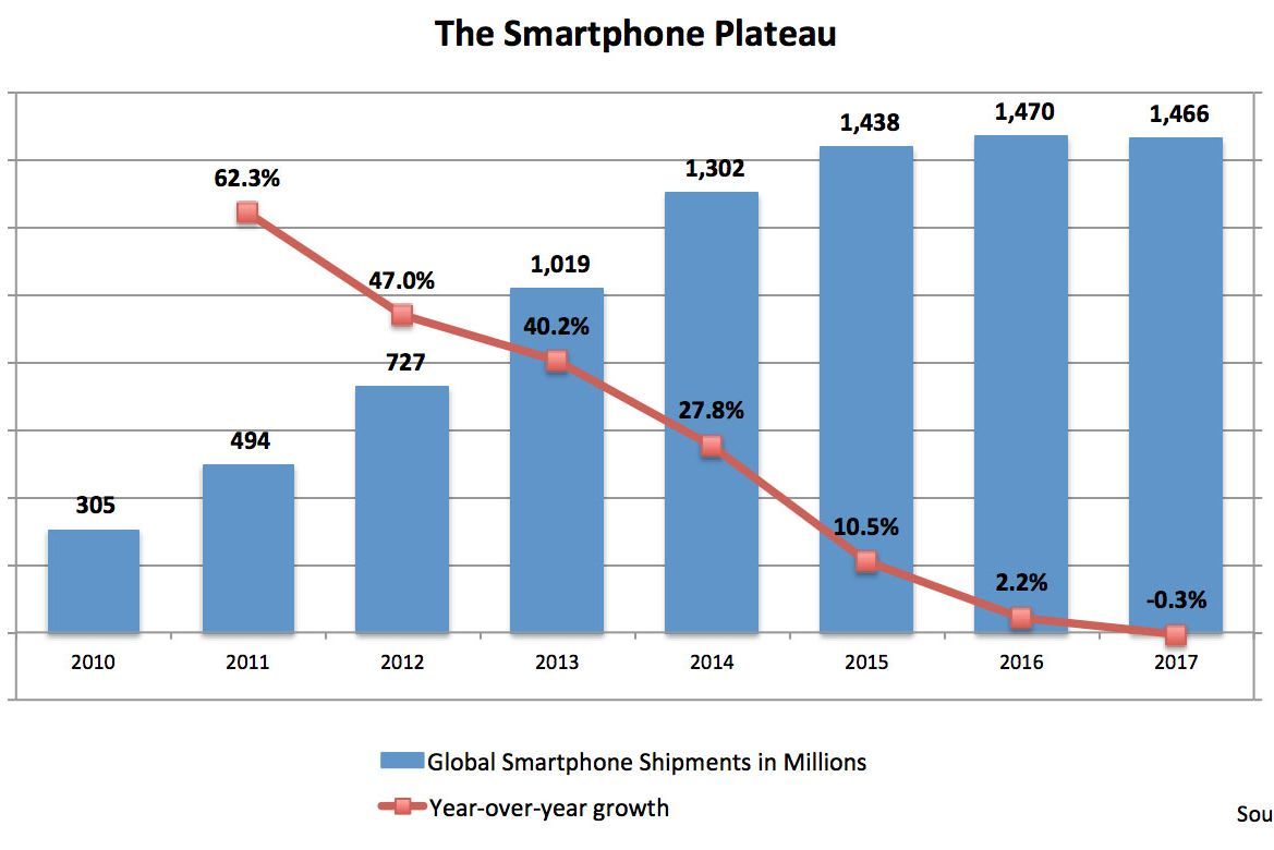 Global, U.S. Growth in Smartphone Growth Starts to Decline on