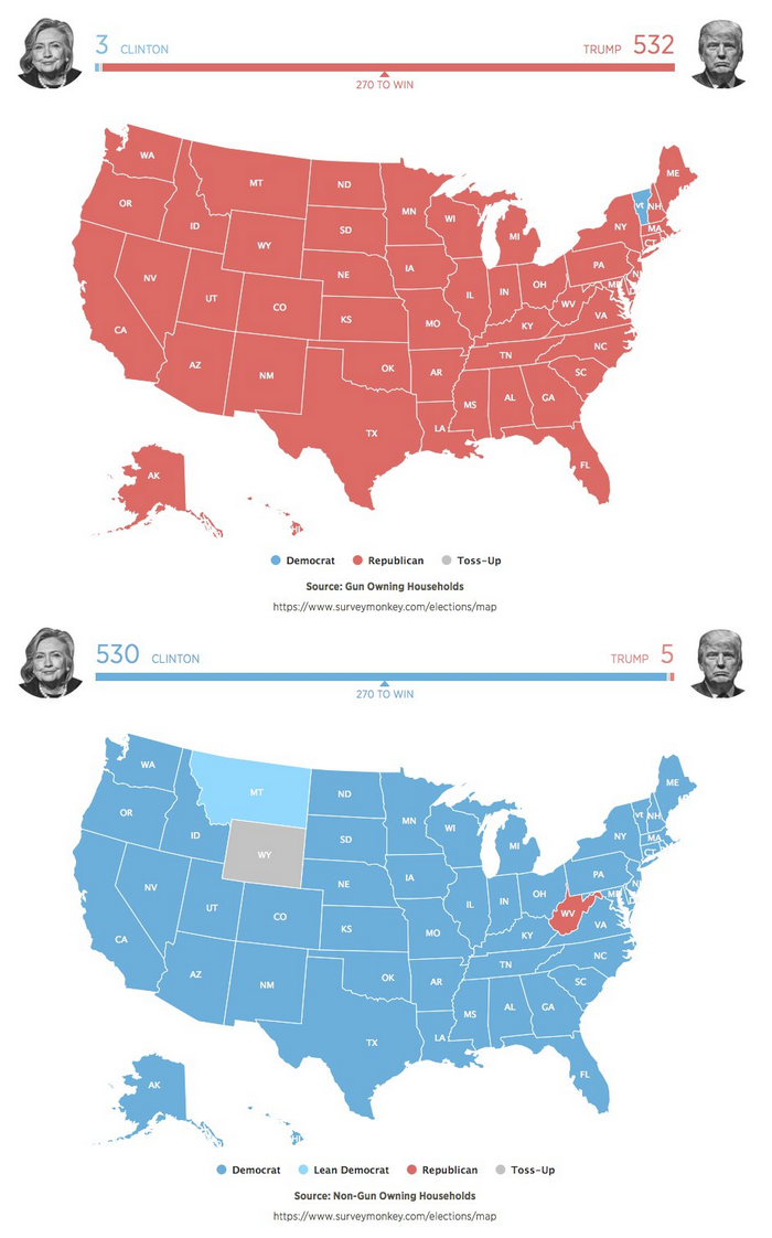 If Only NonGun Owners Voted HRC Would Have Won States - Us map electoral votes 2016 unfilled