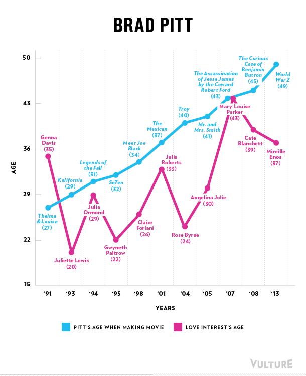 Brad Pitt love graph
