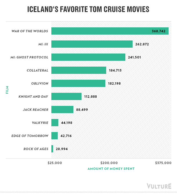 Iceland's favorite Tom Cruise movies: War of the Worlds is their favorite